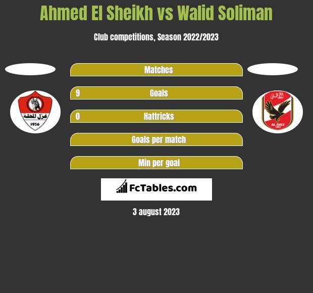 Ahmed El Sheikh vs Walid Soliman h2h player stats