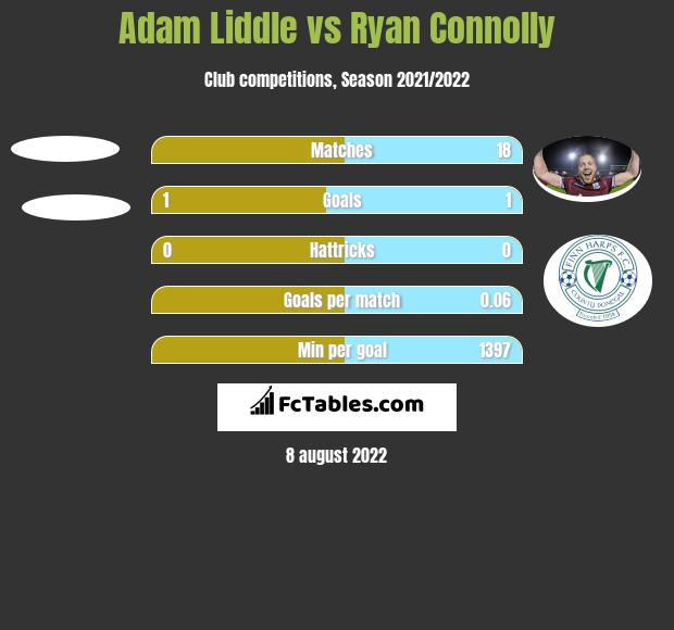 Adam Liddle vs Ryan Connolly h2h player stats