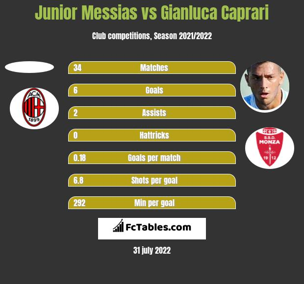 Junior Messias vs Gianluca Caprari h2h player stats