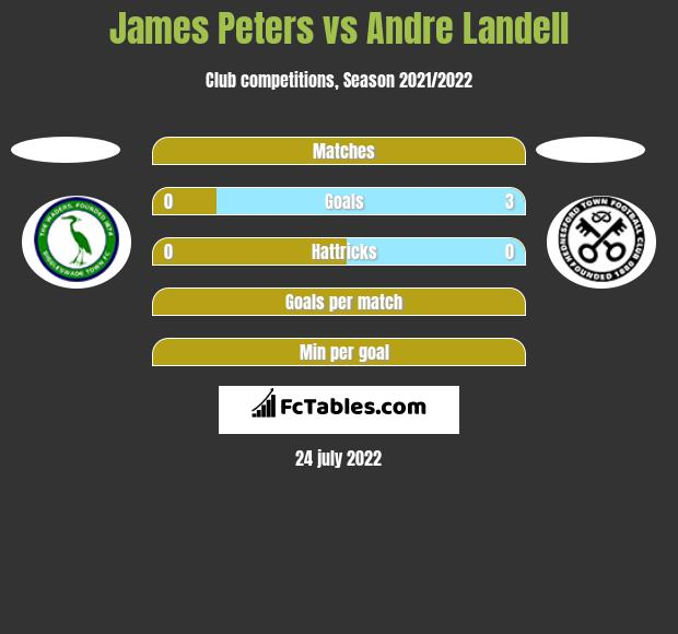 James Peters vs Andre Landell h2h player stats