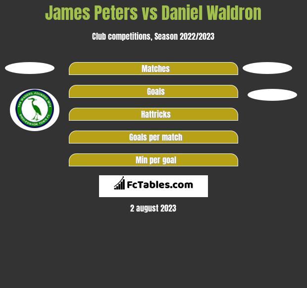 James Peters vs Daniel Waldron h2h player stats