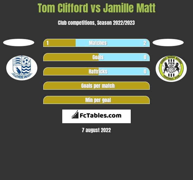 Tom Clifford vs Jamille Matt h2h player stats