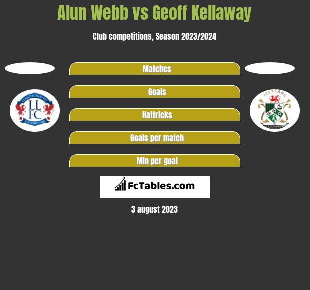 Alun Webb vs Geoff Kellaway h2h player stats