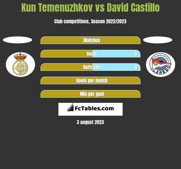 Kun Temenuzhkov vs David Castillo h2h player stats