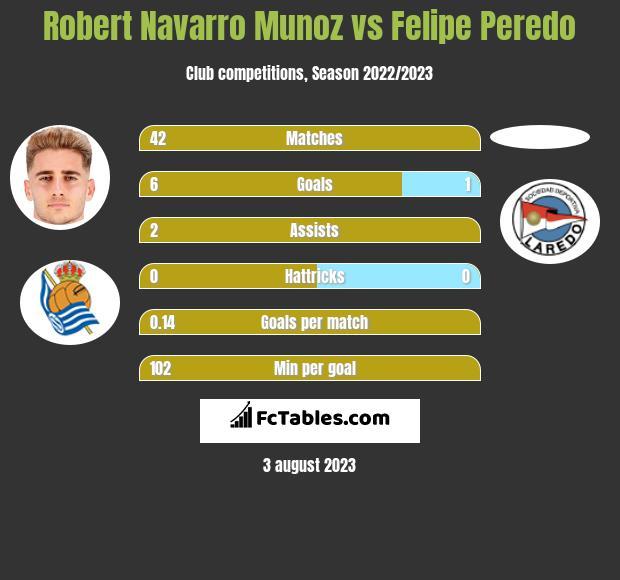 Robert Navarro Munoz vs Felipe Peredo h2h player stats
