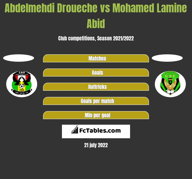 Abdelmehdi Droueche vs Mohamed Lamine Abid h2h player stats