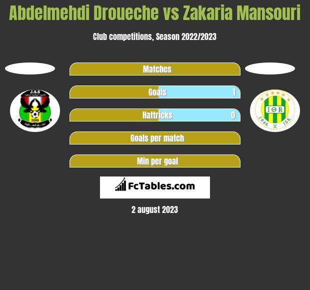 Abdelmehdi Droueche vs Zakaria Mansouri h2h player stats