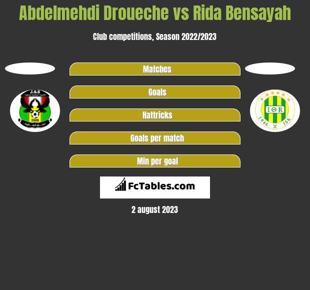 Abdelmehdi Droueche vs Rida Bensayah h2h player stats