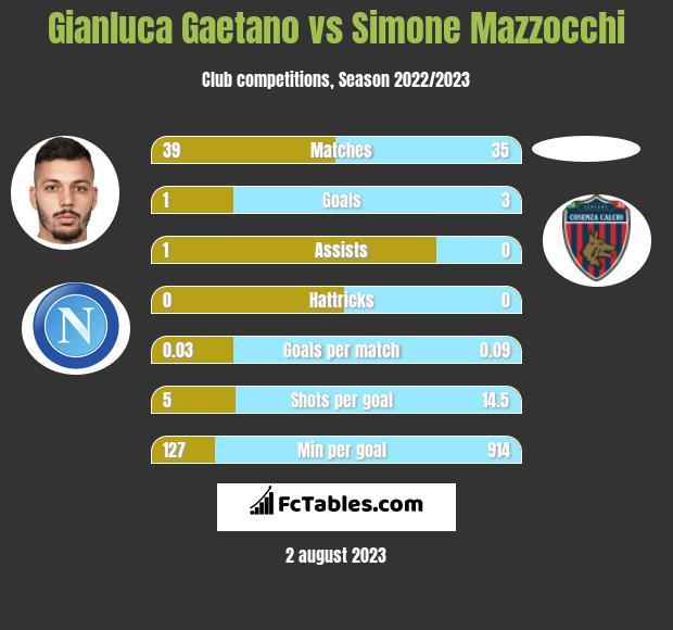 Gianluca Gaetano vs Simone Mazzocchi h2h player stats