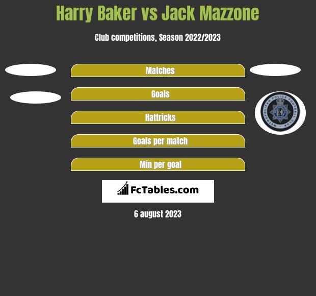 Harry Baker vs Jack Mazzone h2h player stats