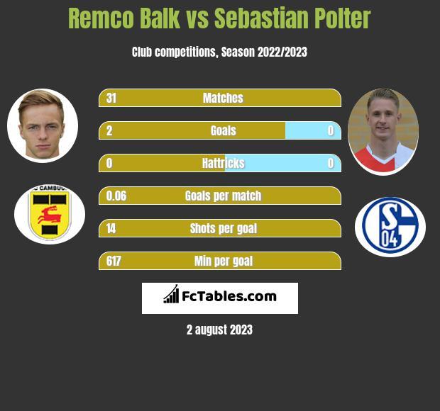 Remco Balk vs Sebastian Polter h2h player stats