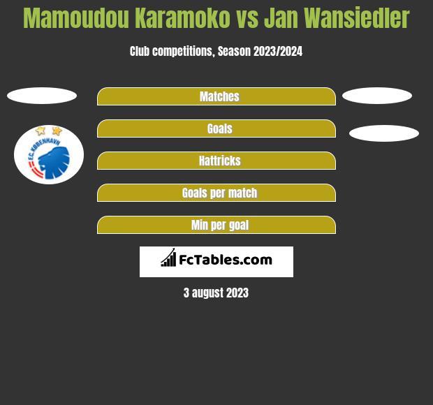 Mamoudou Karamoko vs Jan Wansiedler h2h player stats