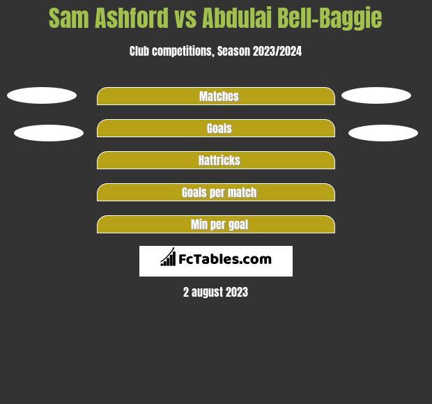 Sam Ashford vs Abdulai Bell-Baggie h2h player stats