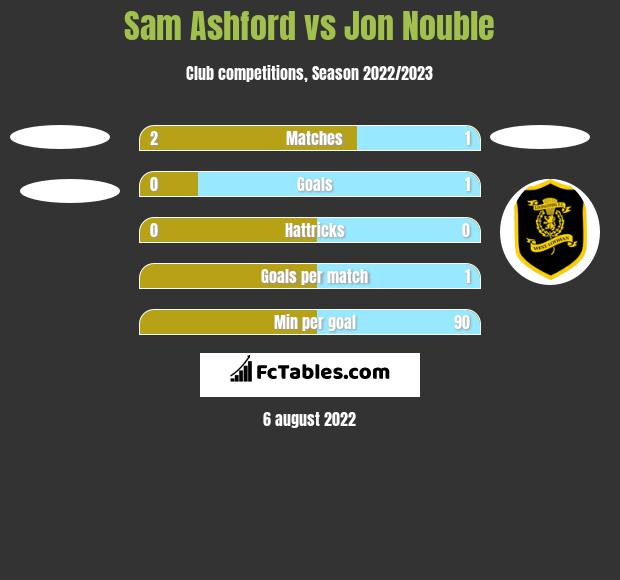 Sam Ashford vs Jon Nouble h2h player stats