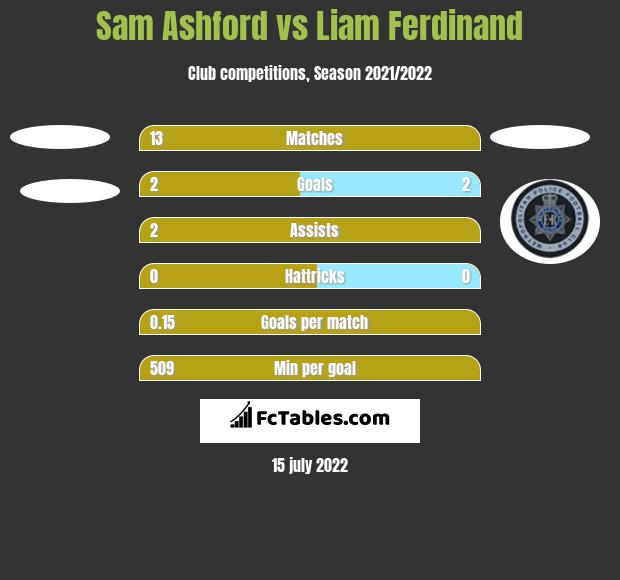 Sam Ashford vs Liam Ferdinand h2h player stats