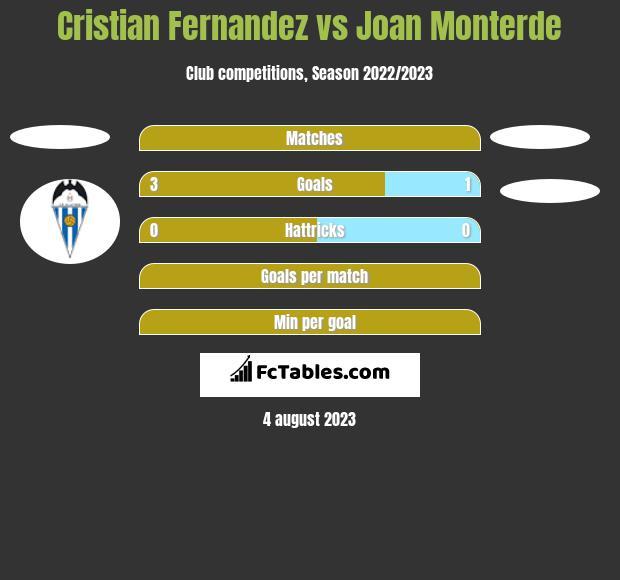 Cristian Fernandez vs Joan Monterde h2h player stats
