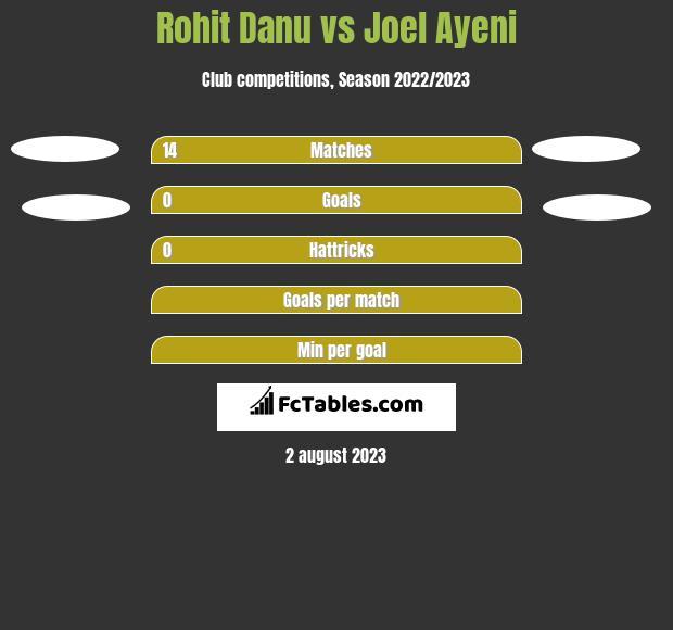 Rohit Danu vs Joel Ayeni h2h player stats