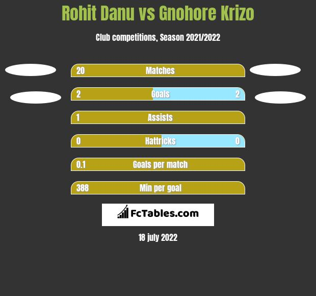 Rohit Danu vs Gnohore Krizo h2h player stats