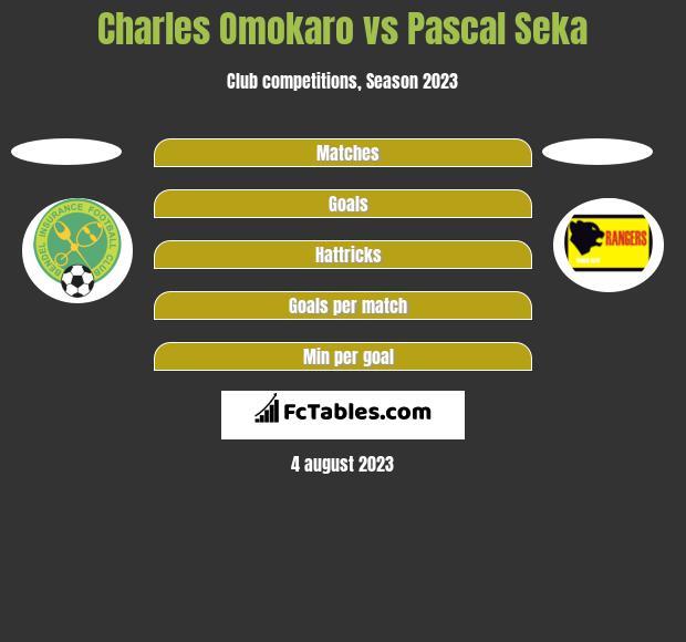 Charles Omokaro vs Pascal Seka h2h player stats