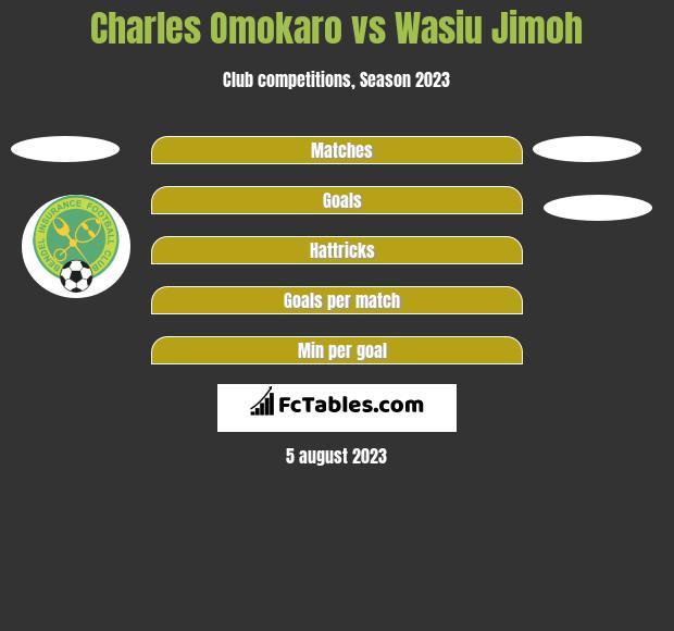 Charles Omokaro vs Wasiu Jimoh h2h player stats