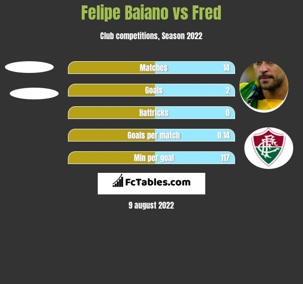 Felipe Baiano vs Fred h2h player stats