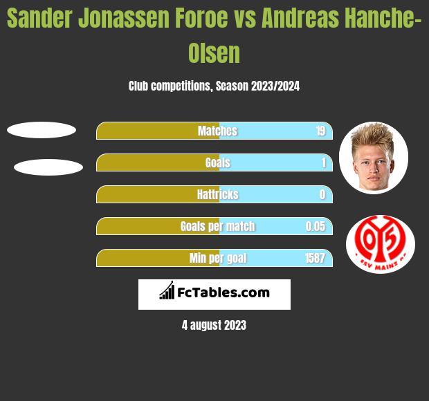 Sander Jonassen Foroe vs Andreas Hanche-Olsen h2h player stats