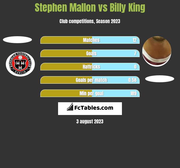 Stephen Mallon vs Billy King h2h player stats