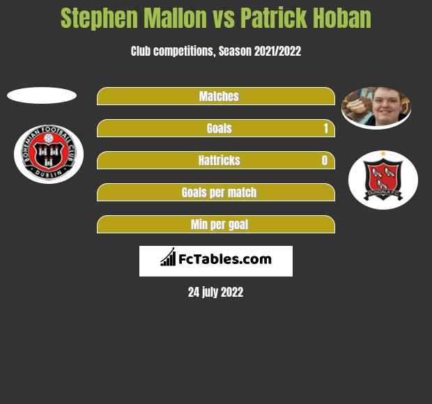 Stephen Mallon vs Patrick Hoban h2h player stats