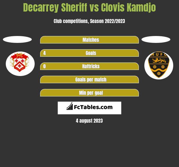 Decarrey Sheriff vs Clovis Kamdjo h2h player stats