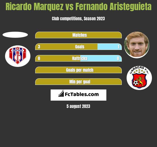 Ricardo Marquez vs Fernando Aristeguieta h2h player stats
