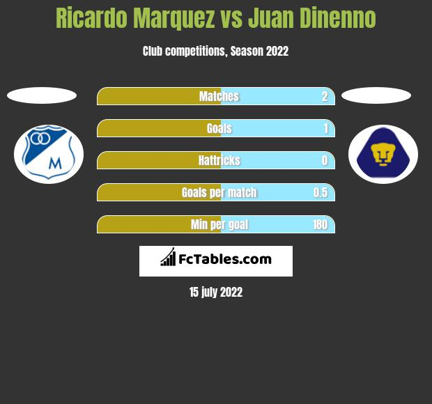 Ricardo Marquez vs Juan Dinenno h2h player stats