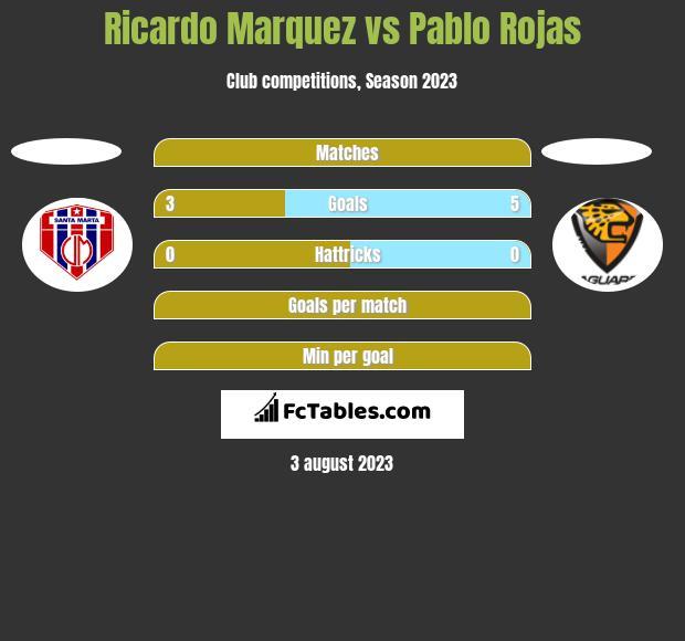 Ricardo Marquez vs Pablo Rojas h2h player stats