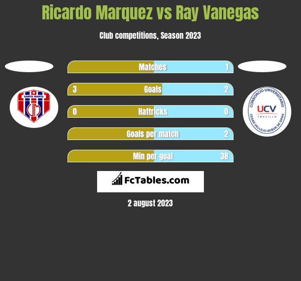 Ricardo Marquez vs Ray Vanegas h2h player stats