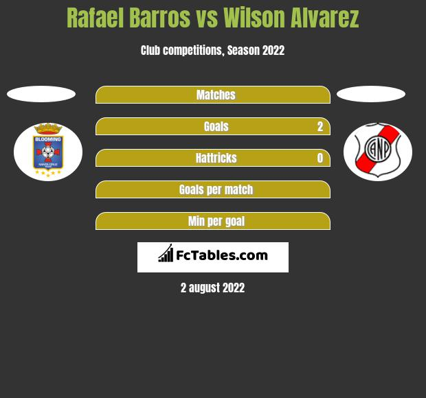 Rafael Barros vs Wilson Alvarez h2h player stats