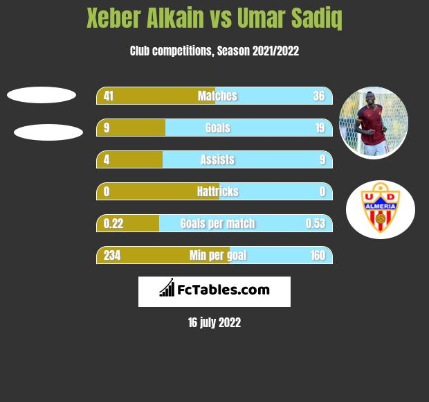Xeber Alkain vs Umar Sadiq h2h player stats