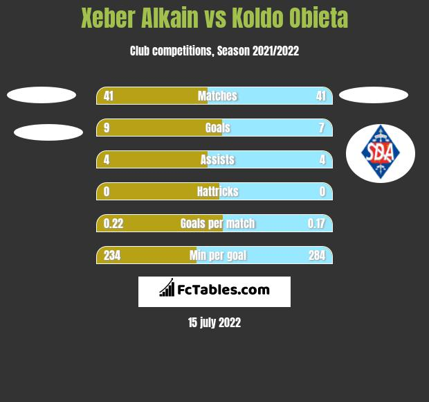 Xeber Alkain vs Koldo Obieta h2h player stats