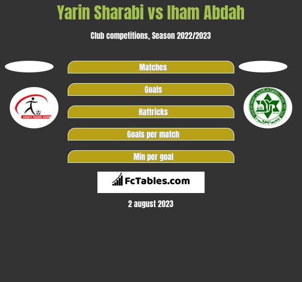 Yarin Sharabi vs Iham Abdah h2h player stats