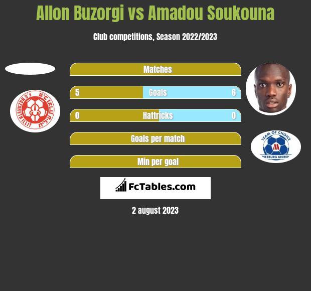 Allon Buzorgi vs Amadou Soukouna h2h player stats