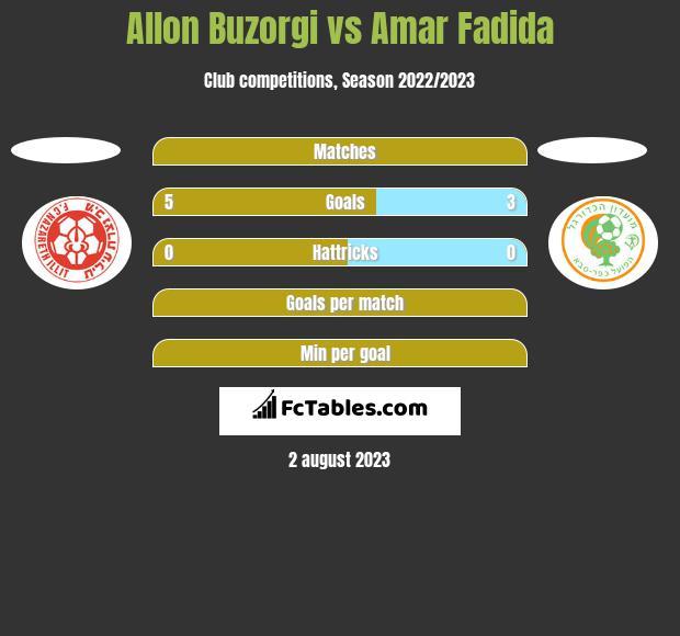 Allon Buzorgi vs Amar Fadida h2h player stats