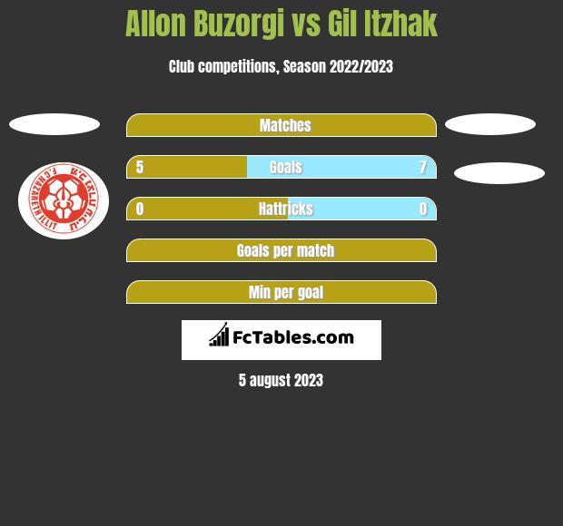 Allon Buzorgi vs Gil Itzhak h2h player stats