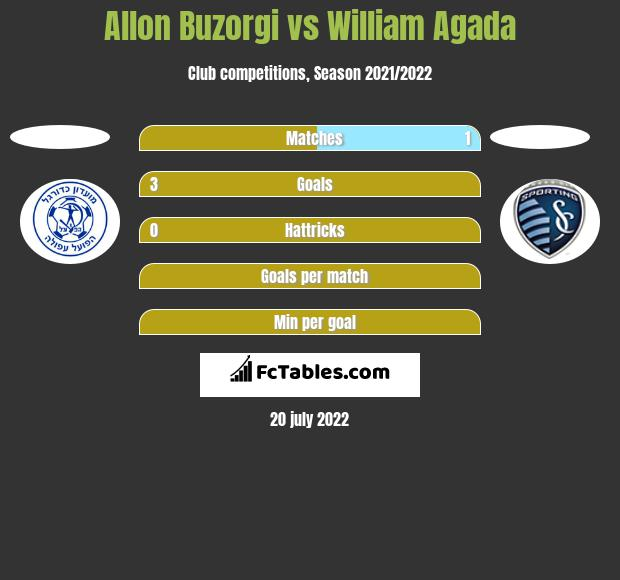 Allon Buzorgi vs William Agada h2h player stats