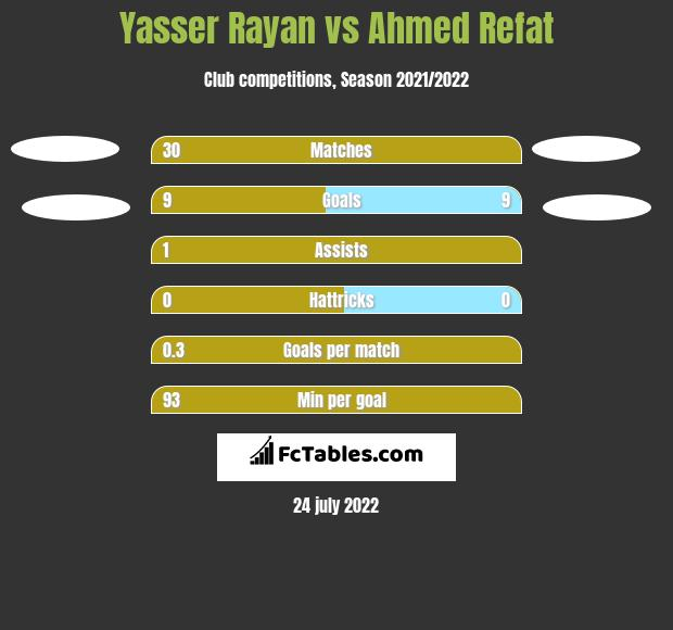 Yasser Rayan vs Ahmed Refat h2h player stats