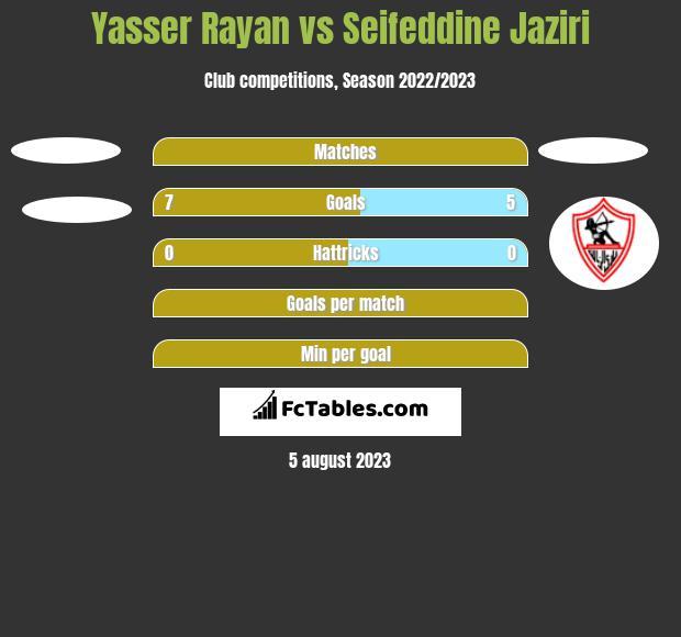 Yasser Rayan vs Seifeddine Jaziri h2h player stats