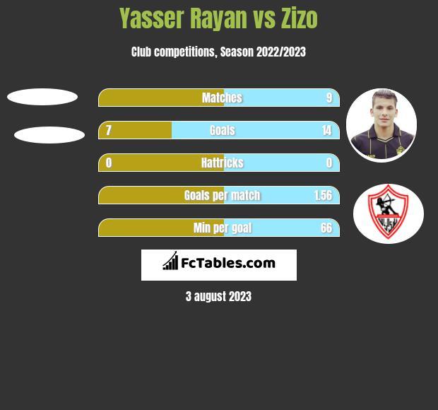 Yasser Rayan vs Zizo h2h player stats