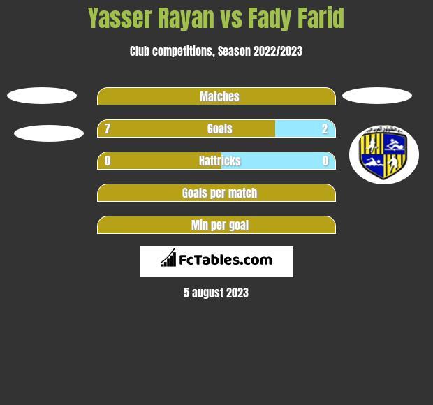 Yasser Rayan vs Fady Farid h2h player stats