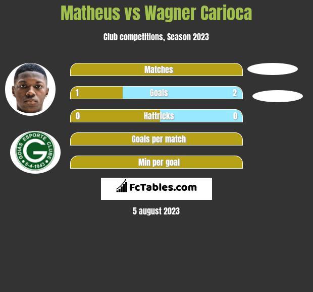 Matheus vs Wagner Carioca h2h player stats