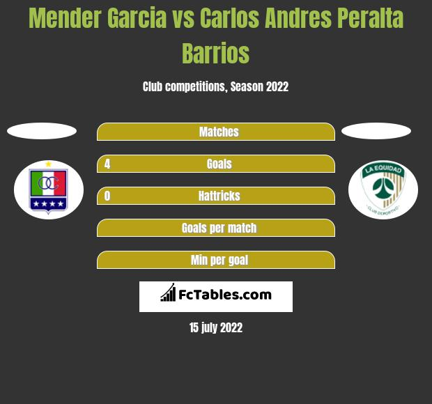 Mender Garcia vs Carlos Andres Peralta Barrios h2h player stats