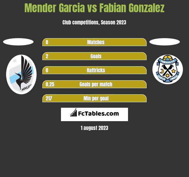 Mender Garcia vs Fabian Gonzalez h2h player stats