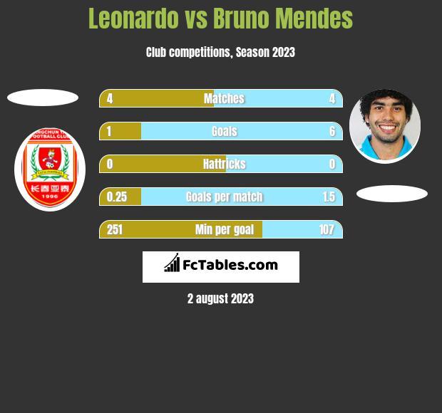 Leonardo vs Bruno Mendes h2h player stats
