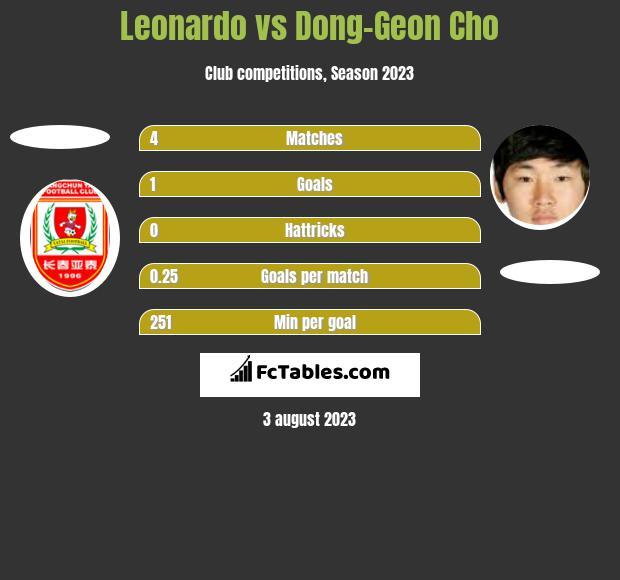 Leonardo vs Dong-Geon Cho h2h player stats